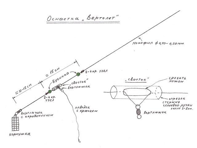 Фидерные схемы вертолетов