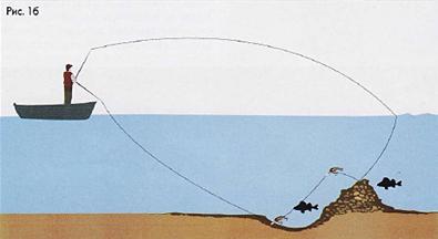 способы ловли на течении с лодки